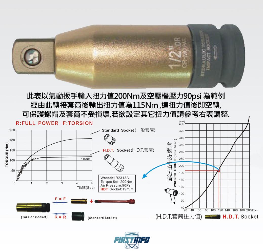4分可設定扭力套筒轉接頭(適所有4分氣動套筒)達扭力值即空轉保護螺帽