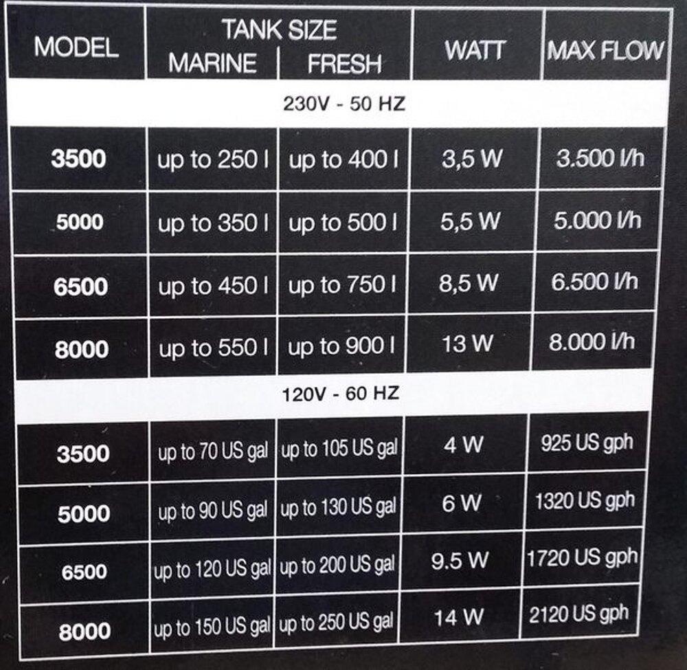 【西高地水族坊】宗洋公司代理 義大利 SICCE 定速造浪馬達5000L/H
