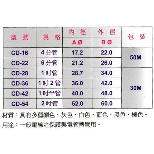 CD管 吋(6分) 50M