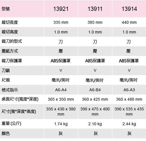 KW-triO 可得優 13921 塑膠面裁紙機 (A4)