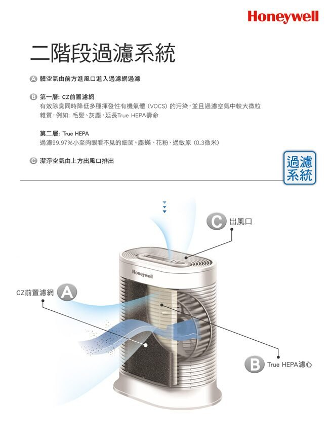 Honeywell HRF-R1 True HEPA濾心
