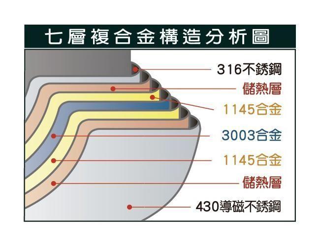 【米雅可Miyako】316品味七層複合金片手鍋18cm (MY-3118-1)