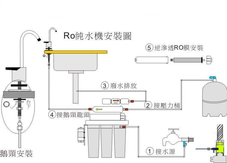 ✦年終盛典✦龍門淨水 S300G直接輸出 RO純水機 腳架 一般濾殼式 省空間 家用 商用(MK510)