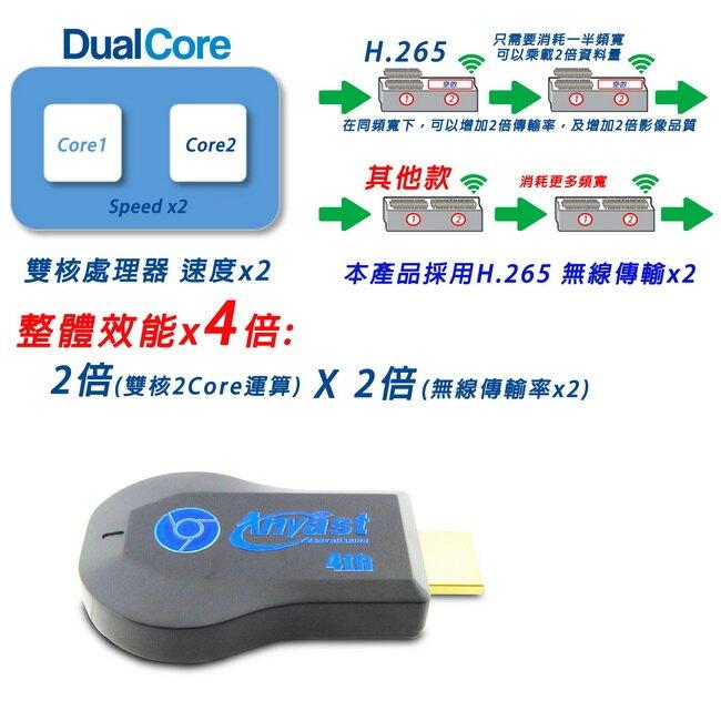【四代寶藍WD02】高清雙核H.265無線影音鏡像器(送3大好禮)