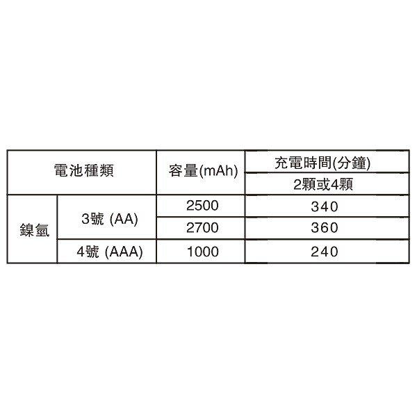 【中壢NOVA-水世界】enerpad TG333 智慧型快速充電器 4顆電池充電器 快充 3號/4號 國際電壓 公司貨