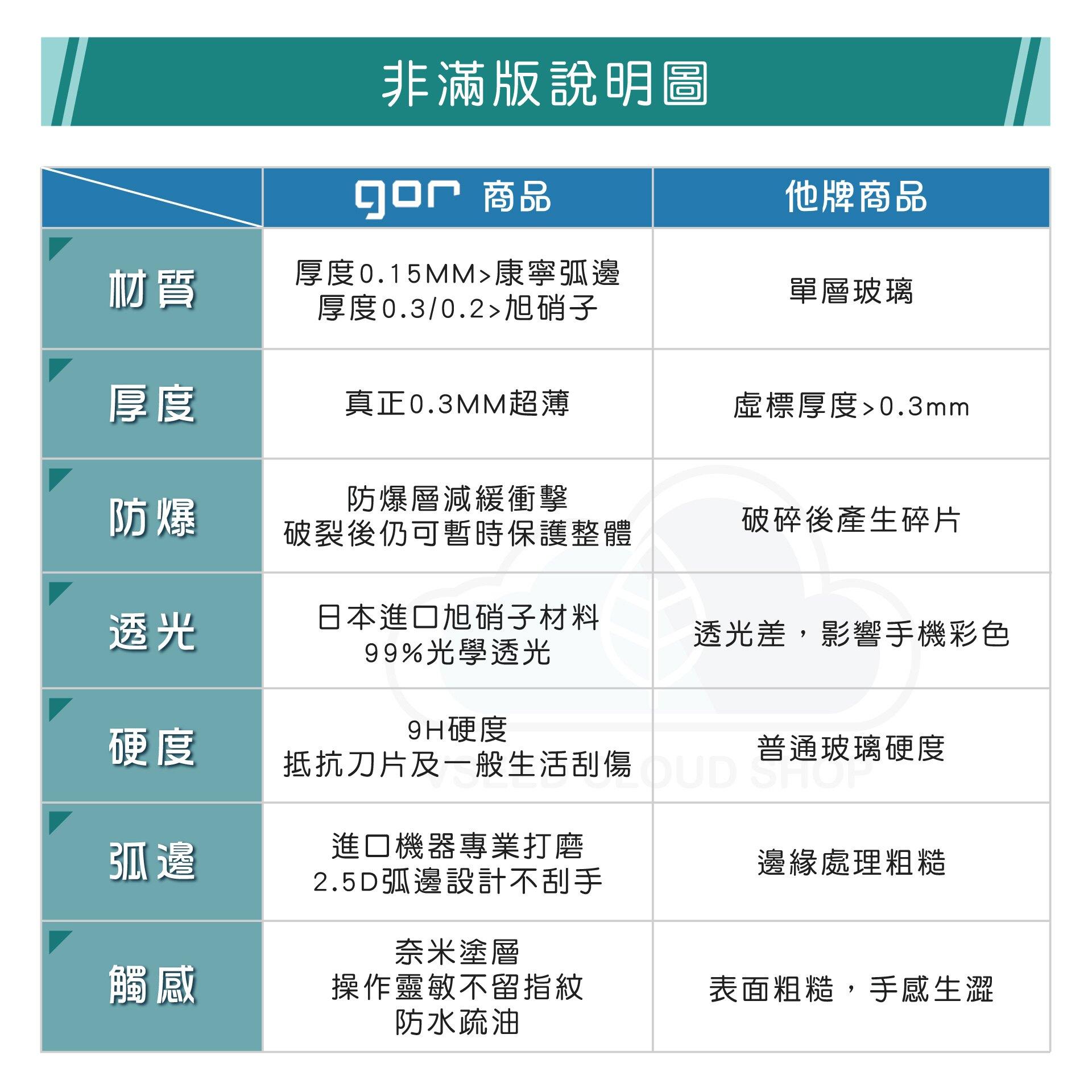 GOR 9H OPPO AX7 Pro 鋼化 玻璃 保護貼 全透明非滿版 兩片裝【另售 清水套 滿299免運費】