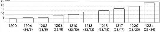 【SDI】手牌 1204   釘書針 24/6    ( 3號) 訂書針