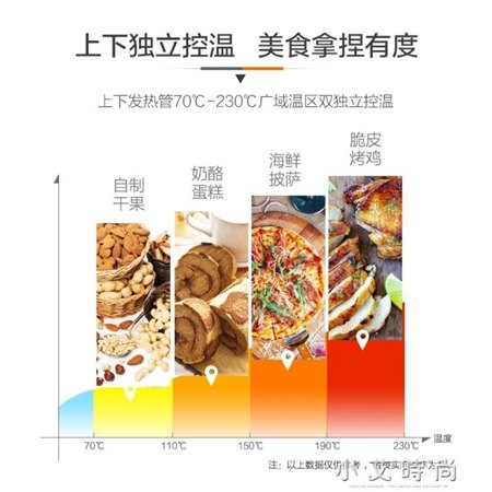 220V 電烤箱家用烘焙多功能全自動小蛋糕大容量 T3-L326B 32L 小艾時尚.NMS 清涼一夏钜惠