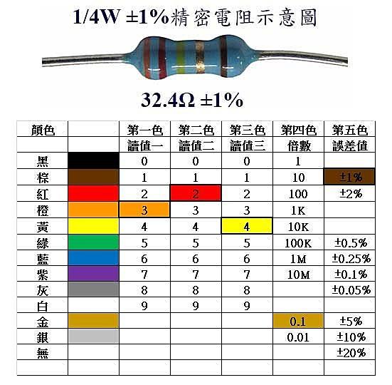 1/4W 330KΩ ±1% 精密電阻 金屬皮膜固定電阻器 (20入/包)