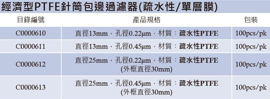 《實驗室耗材專賣》Labfil 經濟型 PTFE 針筒包邊過濾器 疏水(單層膜) 直徑25mm 孔徑0.45μm 100pcs/pk 實驗儀器 小飛碟