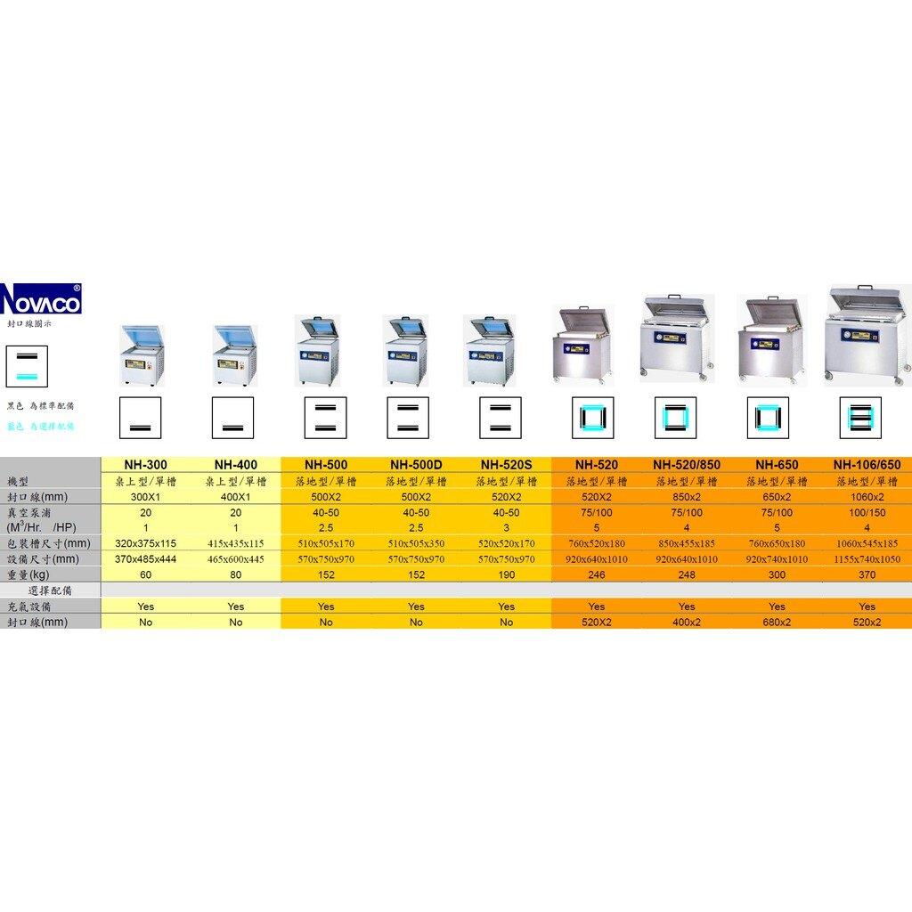 【勁媽媽購物網】NOVACO 單槽真空包裝機 NH-520/850 (真空泵浦70m/Hr.) 食品 機械 餐飲 工業
