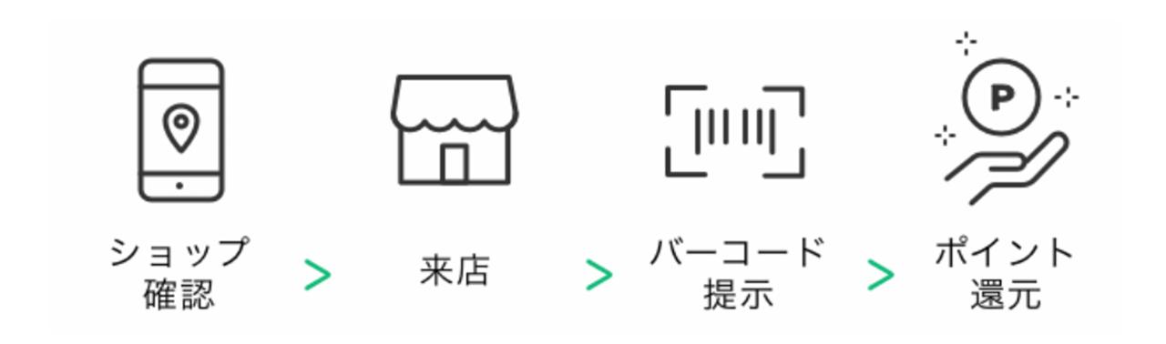 LINEが提供しており、対象店舗での買い物の際、専用のバーコードを提示するだけでLINEポイントがもらえるサービスです
