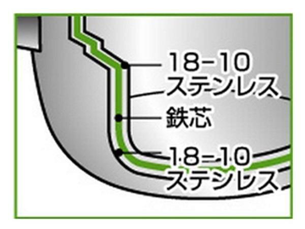 日本MIYACO OBJET三層鋼超耐熱兩手淺型鍋(OJ-19)