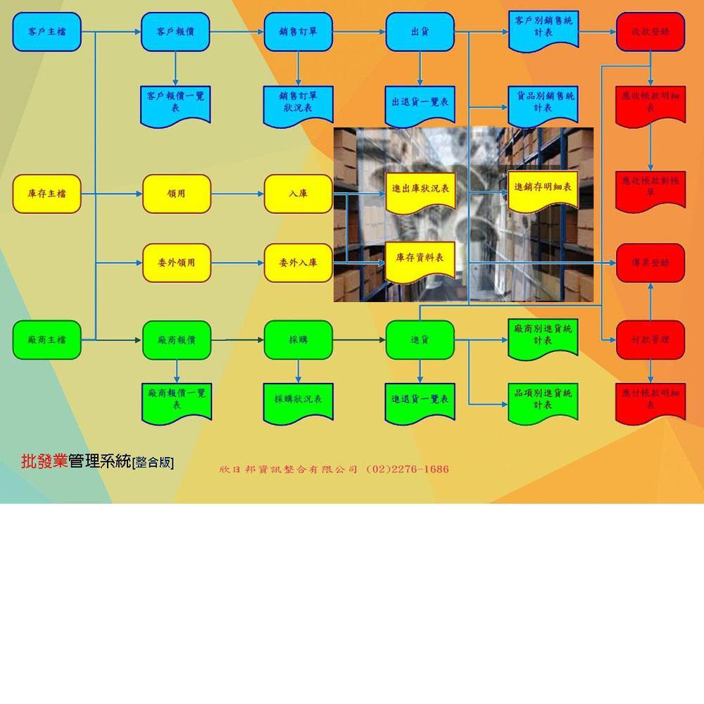 欣日邦批發業管理系統整合區域網路版
