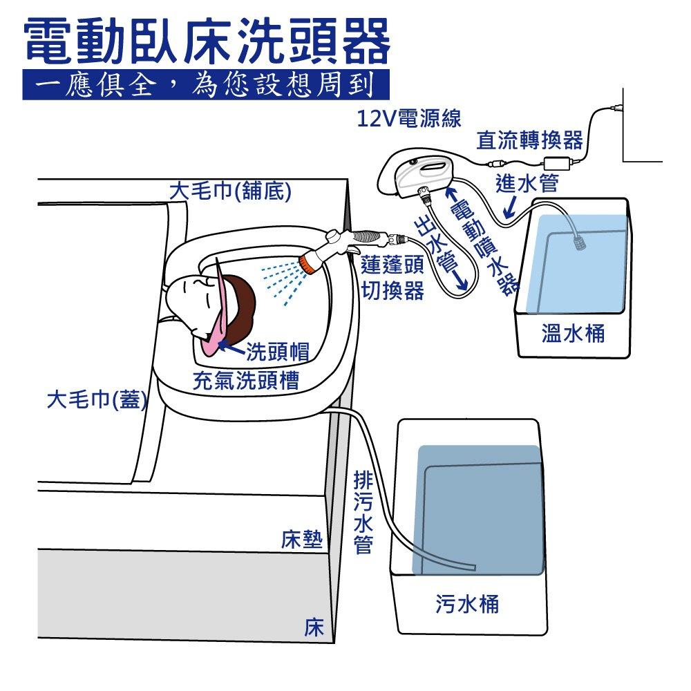 感恩使者 洗頭器- 電動 臥床 床上洗頭 簡約型 洗頭槽 充氣式 ZHCN1916-2
