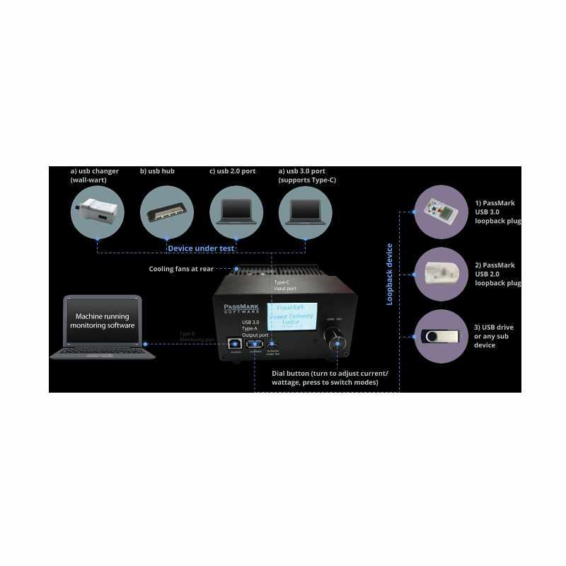 PASSMARK USB Power Delivery Tester (PM110) [2美國直購]