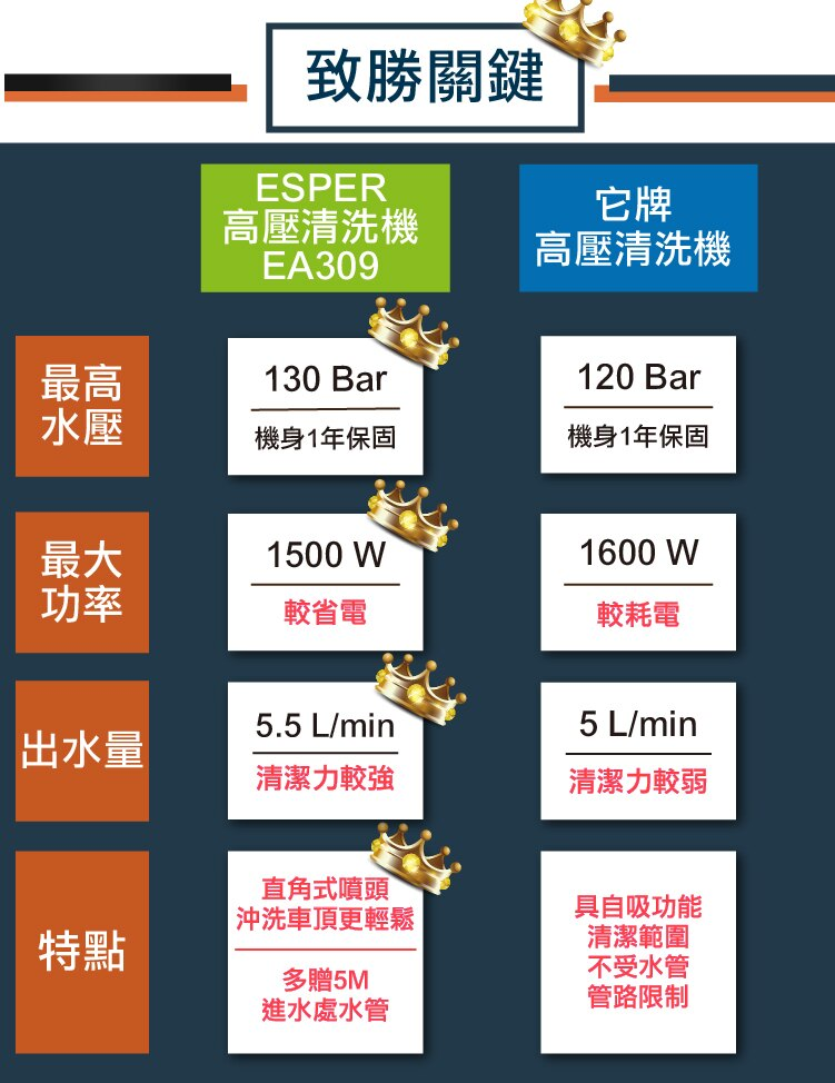 ESPER 高壓清洗機 EA309 洗車機