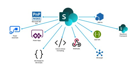 SharePoint Online Customization and Development Toolset