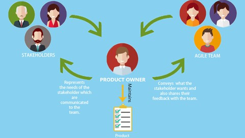 Scrum Product Owner 1. prepare for the PSPO I exam