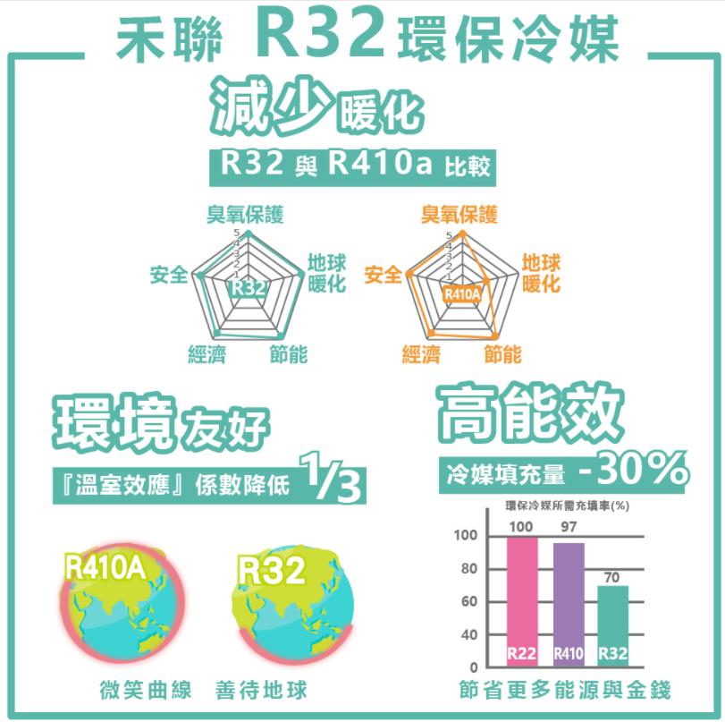 含標準安裝【HERAN 禾聯】5~8坪R32耀金旗艦型一級變頻冷暖分離式空調 HI-GA41BH/HO-GA41BH