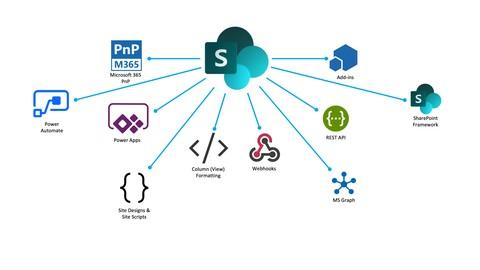 SharePoint Online Customization and Development Toolset