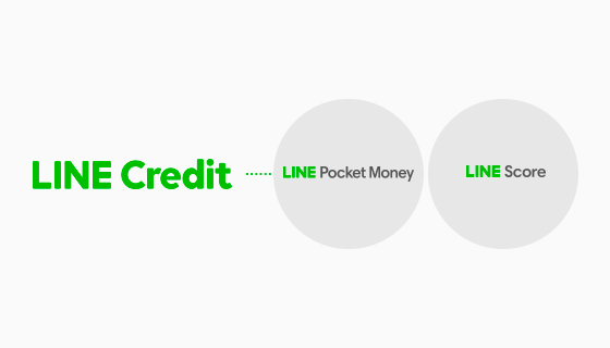 Japan]Agreement on new share issuance of LINE Credit Corporation