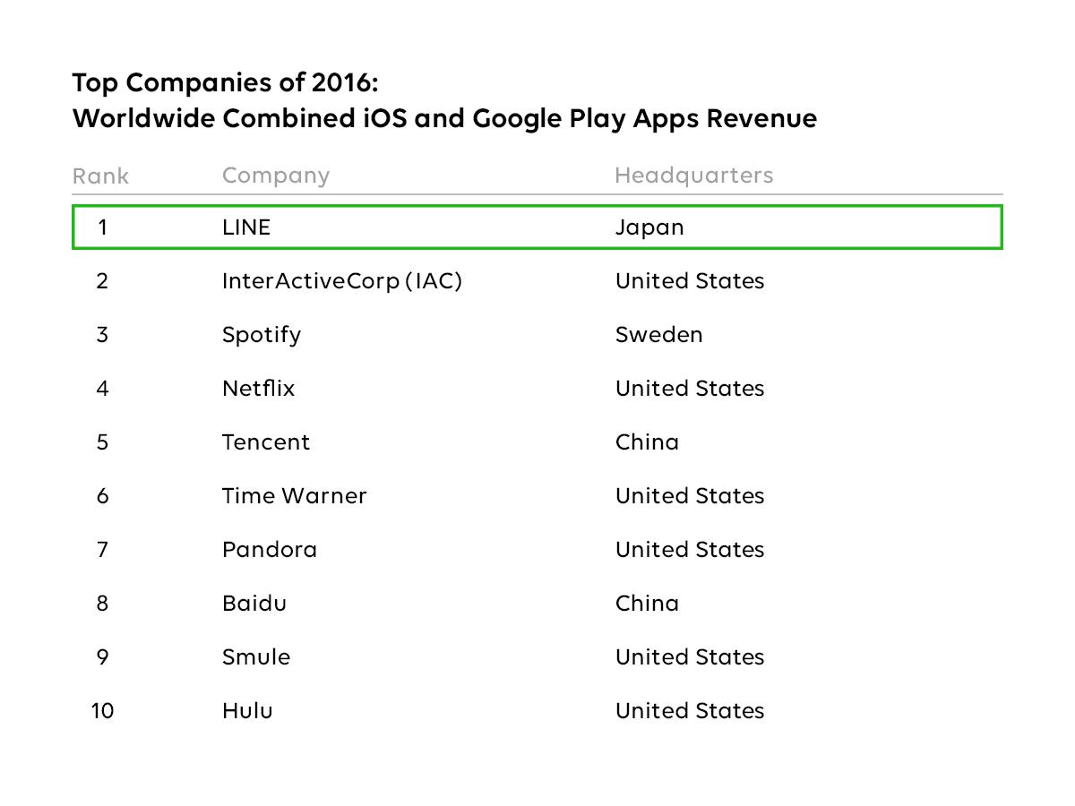 Line App Annie 2016 Retrospective Names Line Highest Earning App