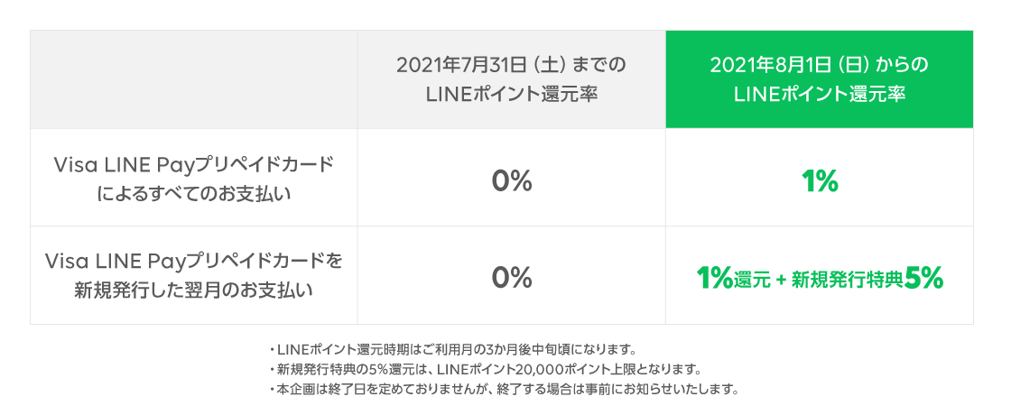 /stf/linecorp/ja/pr/0716_Pay_prepaid_chart.png