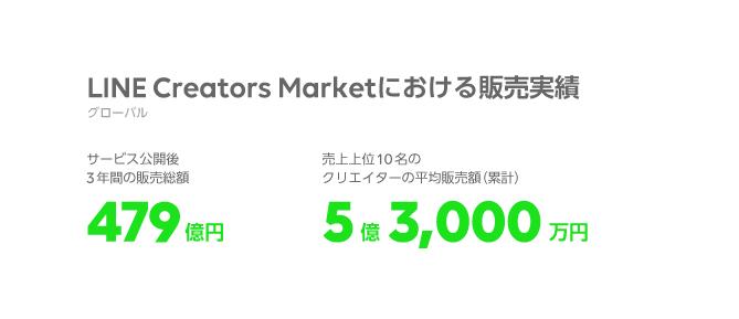 /stf/linecorp/ja/pr/LCM_sales_JP.png