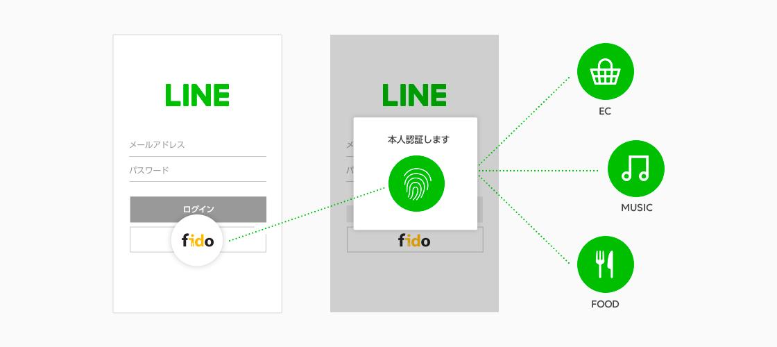 /stf/linecorp/ja/pr/LINE_fido_image.png