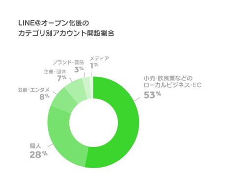 /linecorp/ja/pr/LINEatgraph2.png