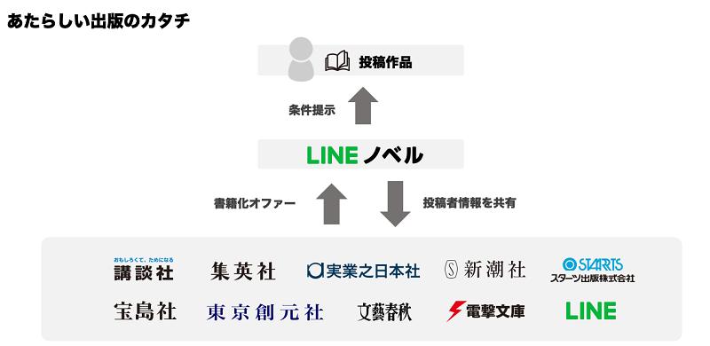 /stf/linecorp/ja/pr/Novel_New_shuppan_no_katachi.png