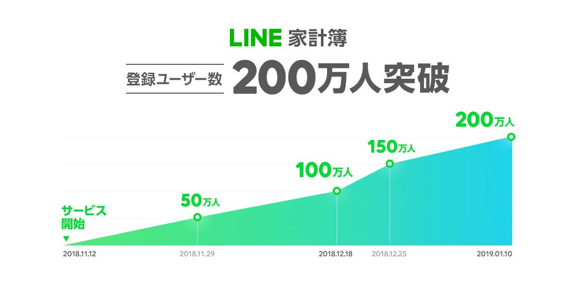 /stf/linecorp/ja/pr/PRrelease20190111_02mainimg_LINEkakeibo_2million.png