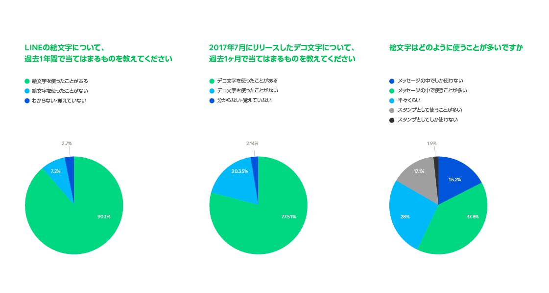 /stf/linecorp/ja/pr/emoji_survey1.png
