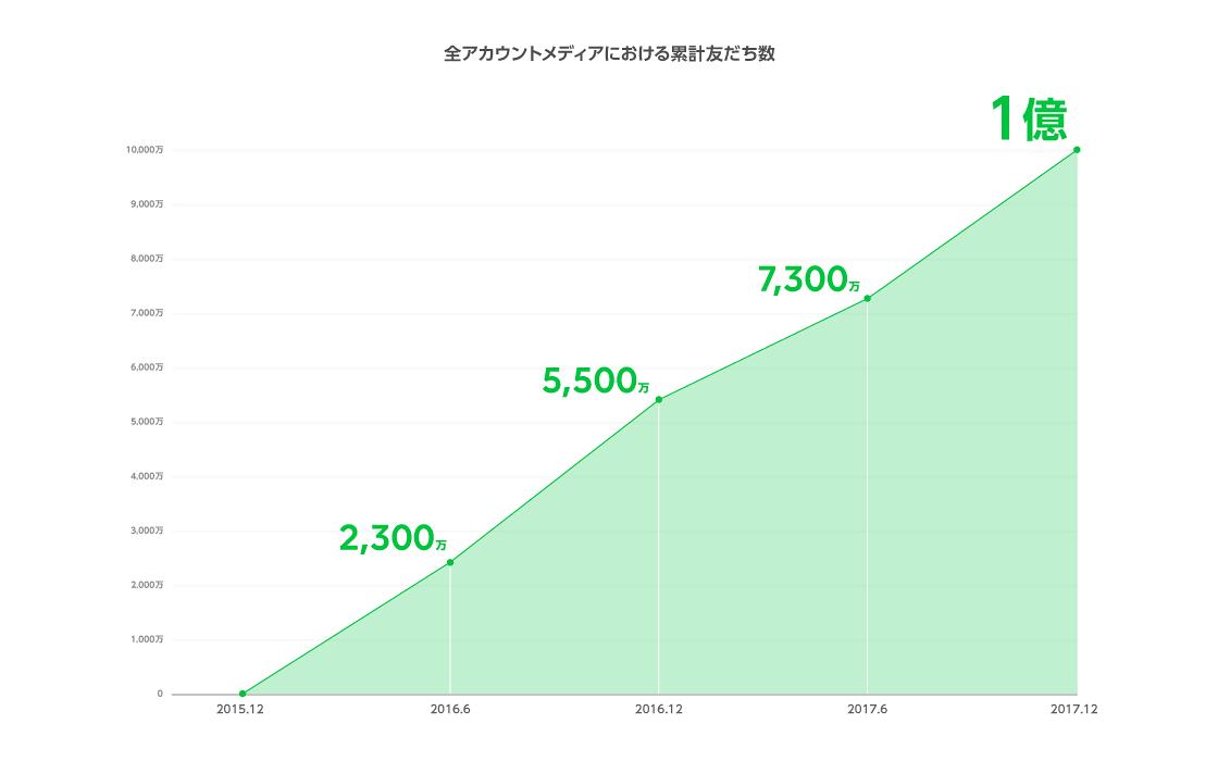 /stf/linecorp/ja/pr/graph.png
