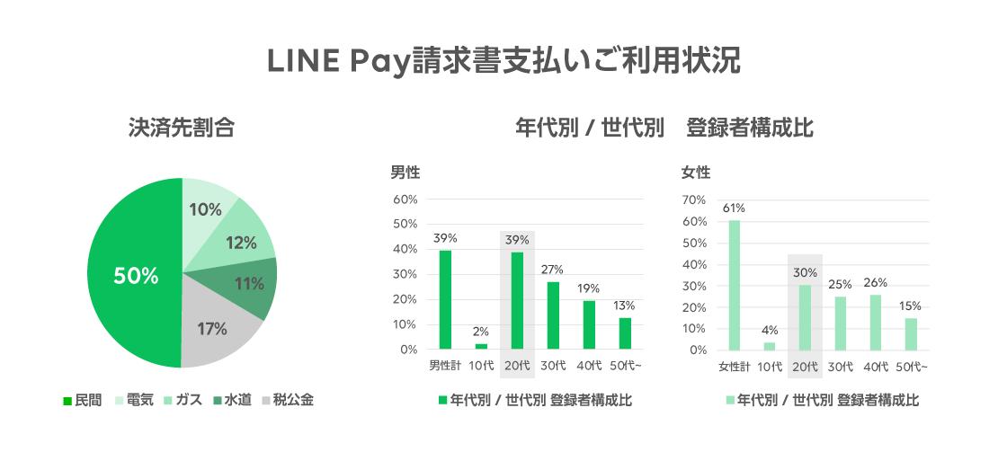 /stf/linecorp/ja/pr/linepay_billpay2000_chart_graph.png