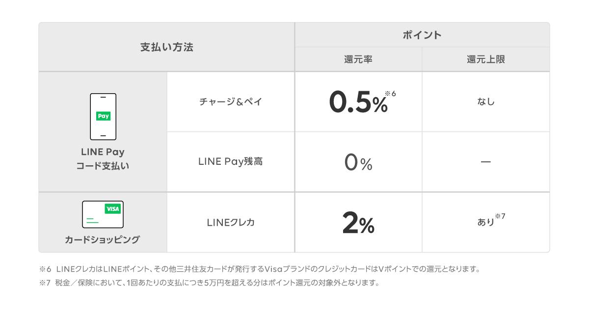 /stf/linecorp/ja/pr/linepay_smcc_cp_point_chart.png