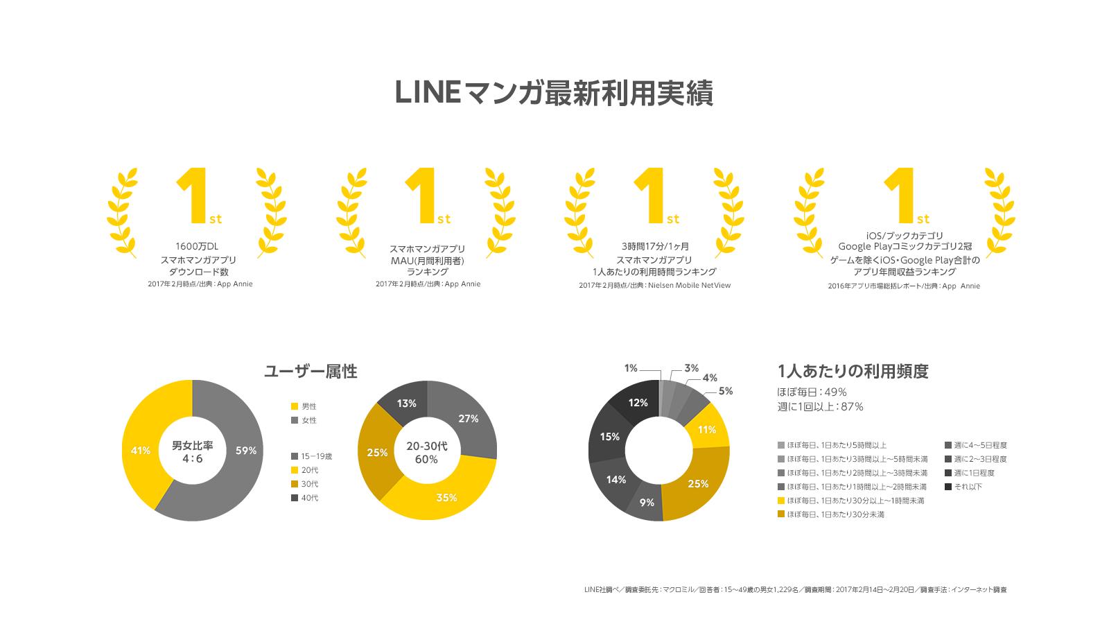 /stf/linecorp/ja/pr/n_4th_graph.png