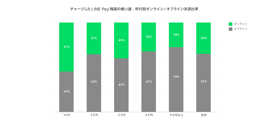 /stf/linecorp/ja/pr/pay_graph0_onoff.png
