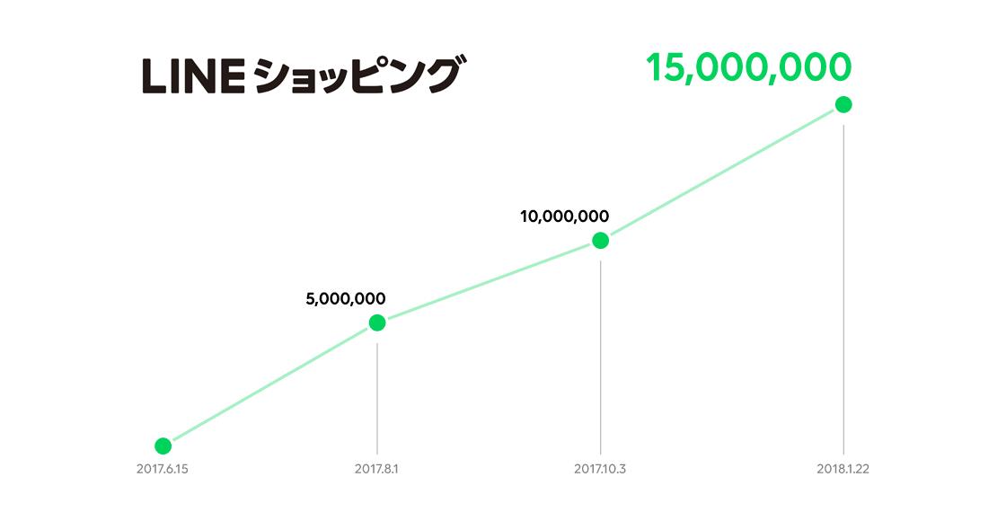 /stf/linecorp/ja/pr/shopping_graph.png