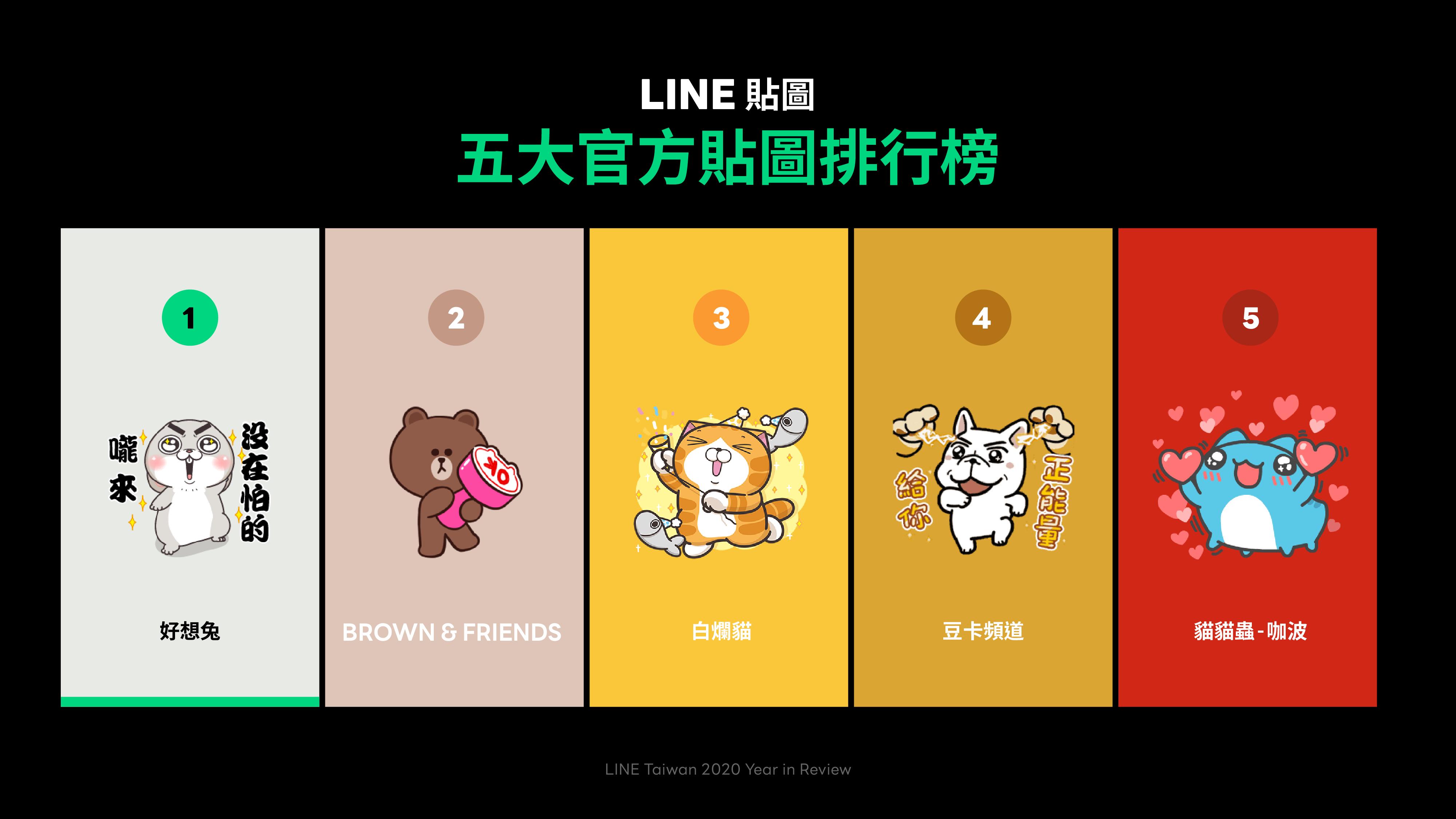 LINE公布年度貼圖跟LINE WEBTOON排行榜